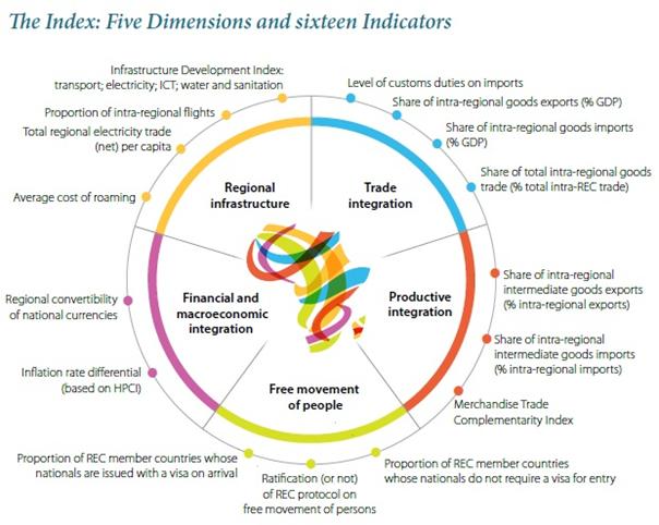 Pubblicato L'African Regional Integration Index: Progressi Lenti, Integrazione Resta Debole