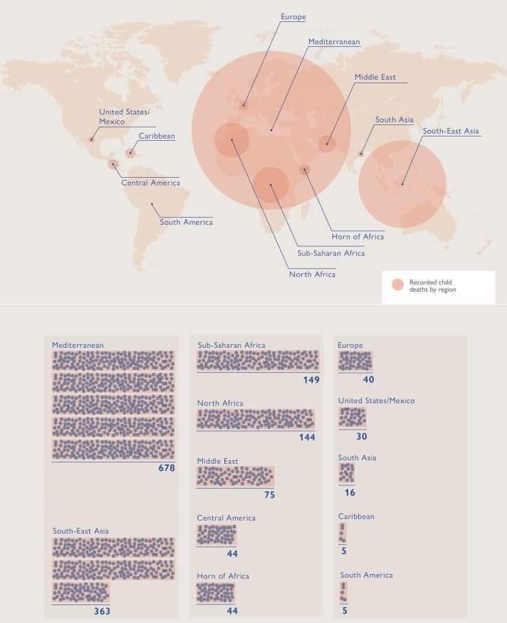 Migranti, Dal 2014 Al 2018 Dato Su Minorenni Deceduti In Crescita