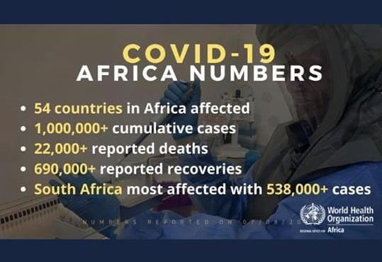 Covid-19, Superato Il Milione Di Contagi In Africa. Allarme OMS Resta Alto
